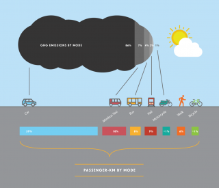 What we mean by low carbon transport